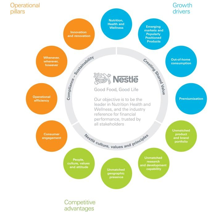 report on training and development of nestle company Nestlé is the world's leading nutrition, health and wellness company good food, good life is the promise we commit to everyday, everywhere - to enhance lives, throughout life, with good food and beverages.