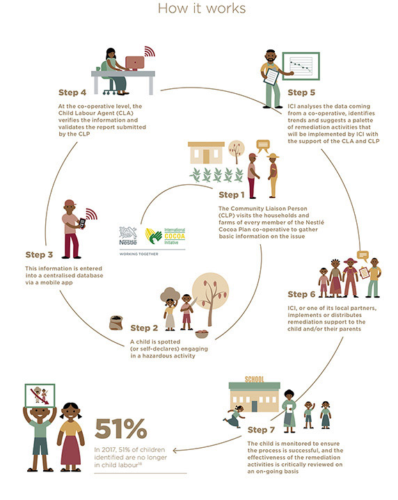 Our Child Labour Monitoring and Remediation System infographic
