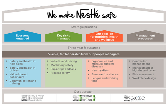 safety health roadmap