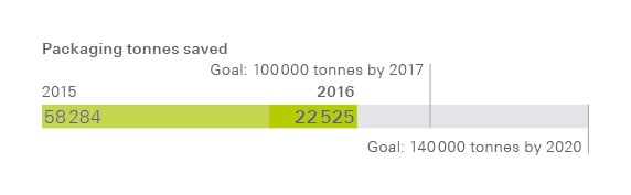 Packaging tonnes saved. Goal: 100 000 tonnes by 2017. 2014: 45 805, 2015: 58 284, 2016: 22 525.