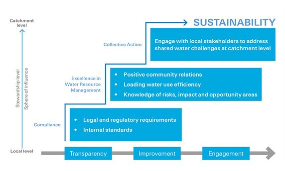 Water stewardship ladder infographic