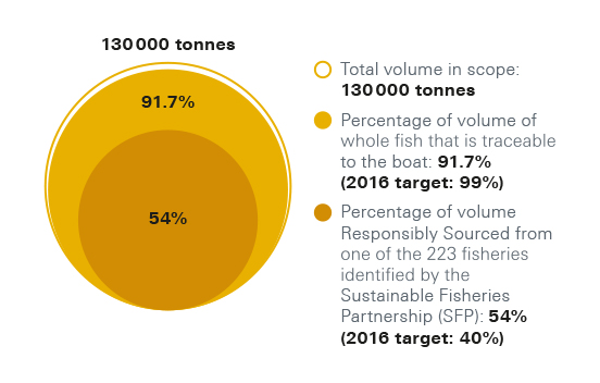 Fish and seafood supply chain traceability results chart. Total volume in scope: 130 000 tonnes. Percentage of volume* of whole fish that is traceable to the boat: 91.7%  (2016 target: 99%). Percentage of volume* Responsibly Sourced from one of the 223 fisheries identified by the Sustainable Fisheries Partnership (SFP): 54% (2016 target: 40%)