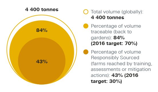 Hazelnut supply chain traceability chart. Total volume (globally): 4400 tonnes. Percentage of volume traceable (back to gardens): 84% (2016 target: 70%). Percentage of volume Responsibly Sourced (farms reached by training, assessments or mitigation actions): 43% (2016 target: 30%)