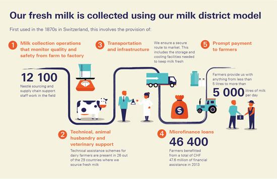 Milk district model