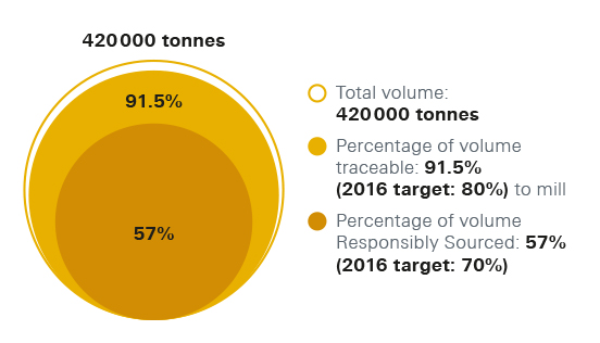 Our annuall objectives chart. Total volume: 420 000 tonnes. Percentage of volume traceable [link to definition on responsible sourcing page]: 91.5% (2016 target: 80%) to mill. Percentage of volume Responsibly Sourced [link to definition on responsible sourcing page]: 57% (2016 target: 70%)