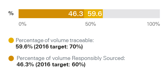 Sugar supply chain traceability chart. Percentage of volume traceable: 59.6% (2016 target: 70%). Percentage of volume Responsibly Sourced: 46.3% (2016 target: 60%)