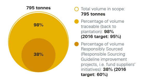 Vanilla supply chain traceability chart. Total volume in scope: 795 tonnes. Percentage of volume traceable (back to plantation): 98% (2016 target: 95%). Percentage of volume Responsibly Sourced (Responsible Sourcing Guideline improvement projects, i.e. fund suppliers' initiatives): 38% (2016 target: 60%)
