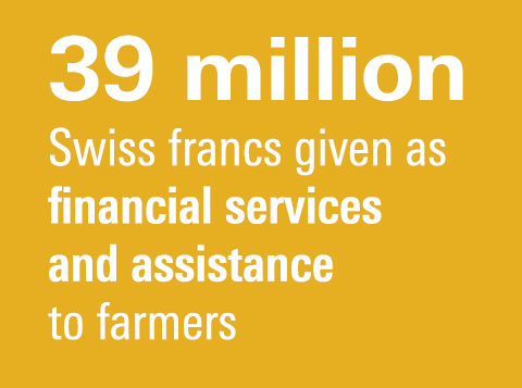 39 million Swiss francs given as financial services and assistance to farmers