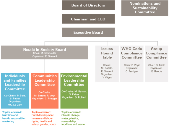 Internal governance structure diagram