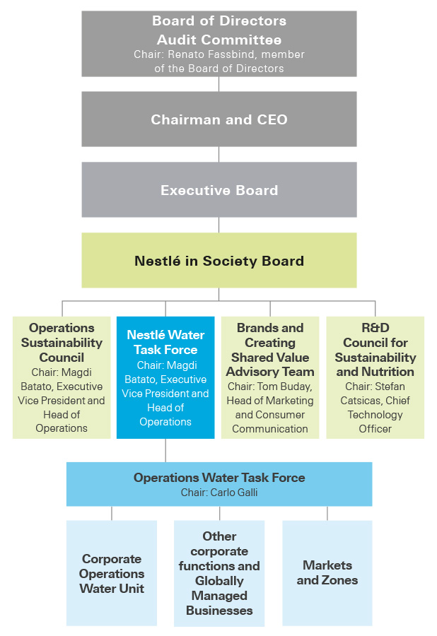 environmental sustainability of nestle essay White papers awards the bulk of a company's environmental footprint — not to mention risk and expenses — occurs beyond nestle, sustainability leave a.