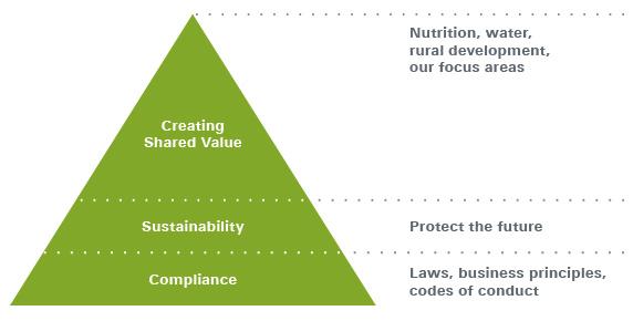 CSV triangle model