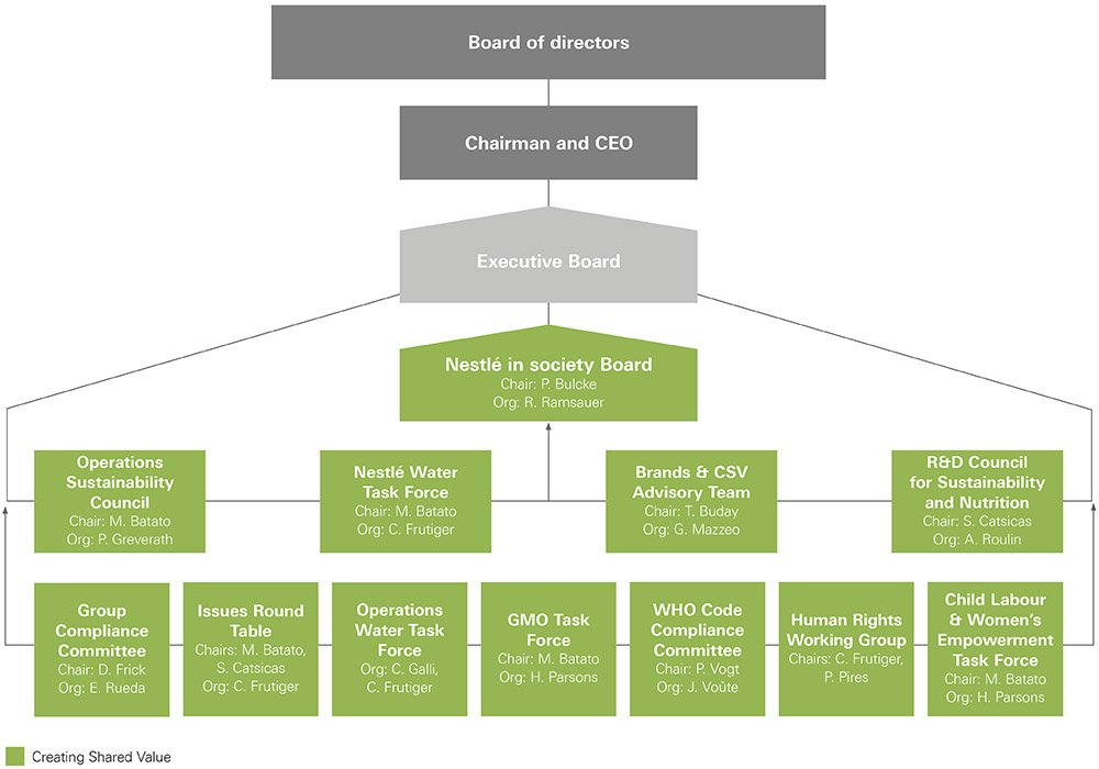 hierarchy of nestle Essays - largest database of quality sample essays and research papers on maslow hiechracy of needs in nestle.