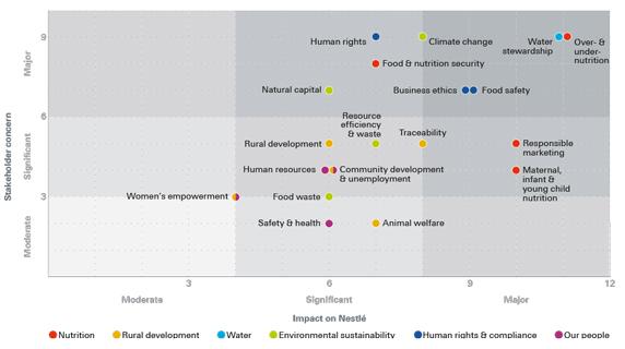 【スイス】ネスレ、2014 Nestlé in society reportの完全版を公表。初のG4対応。 1