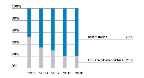 Share capital by investor type
