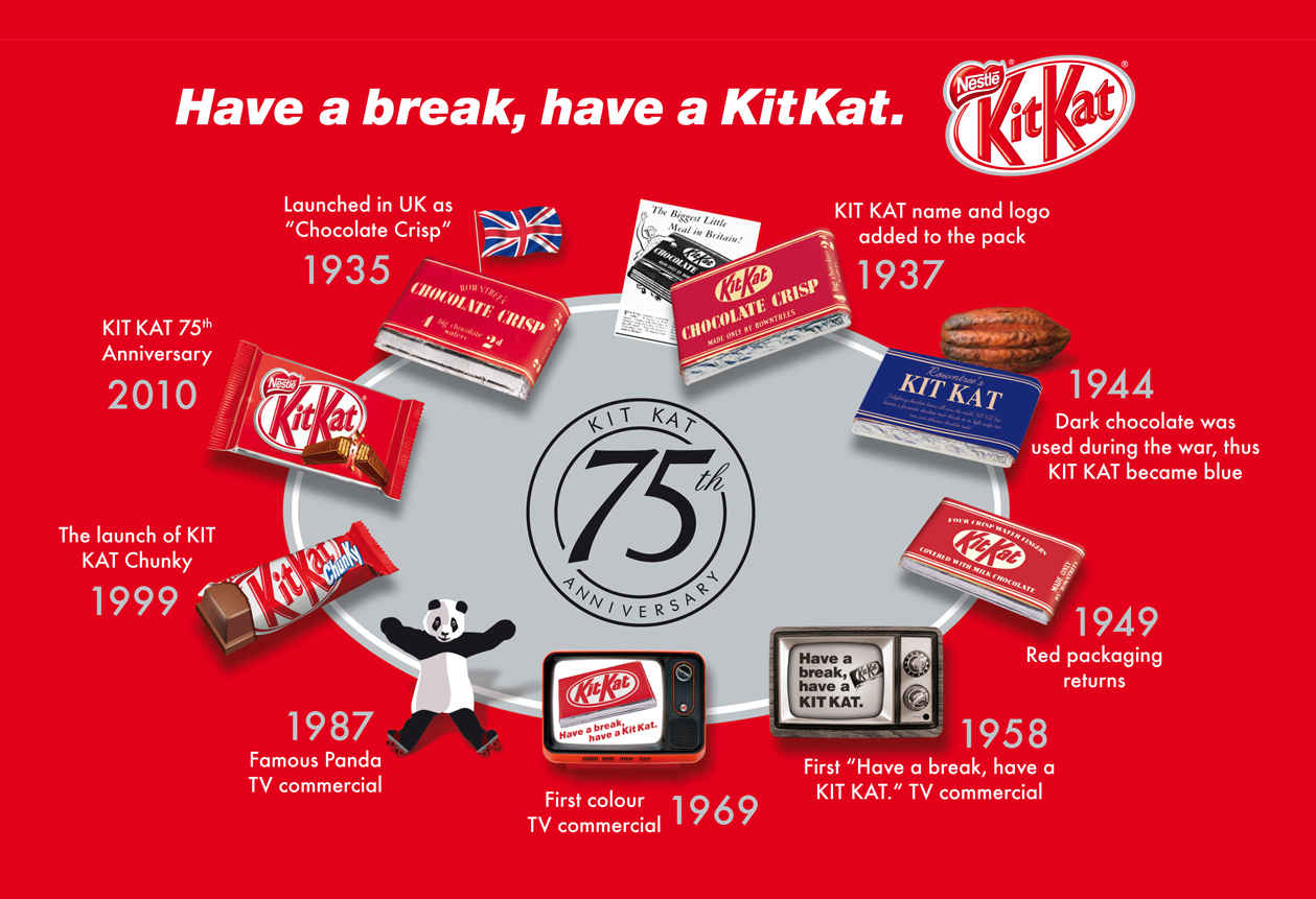 kitkat marketing plan Kitkat is one of the most beloved biscuit chocolate in the world and has presence in over a 100 countries here is the marketing mix of kitkat shows how the first.