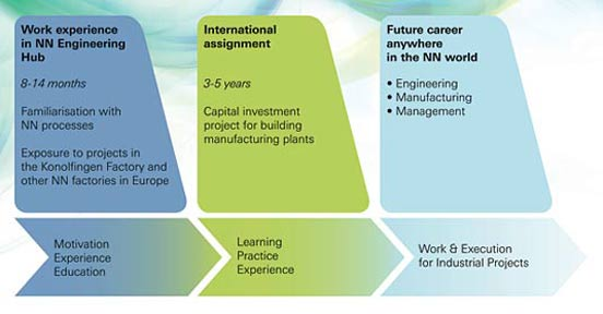 Nestlé Nutrition Engineering Hub Programme Overview