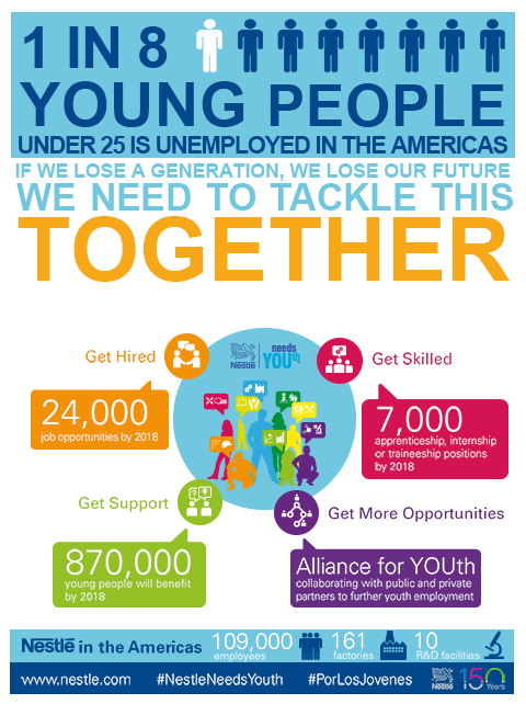 Nestlé Needs YOUth Americas 2016 infographic