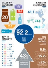 Nestlé Annual report 2012 infographic