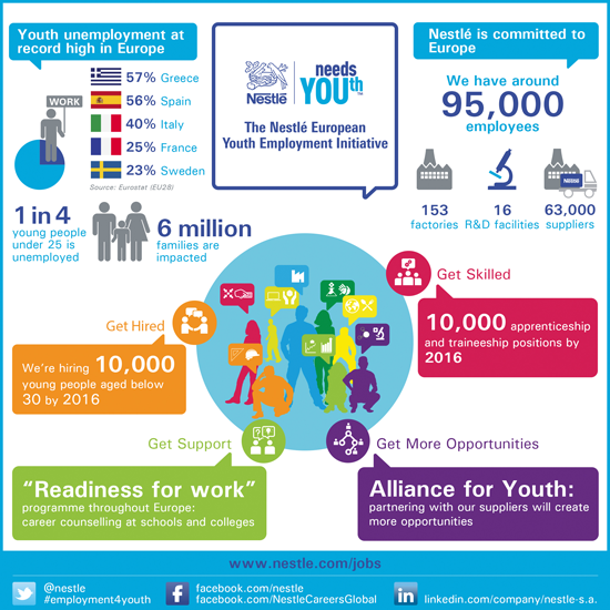 The Youth Employment Initiative infographic