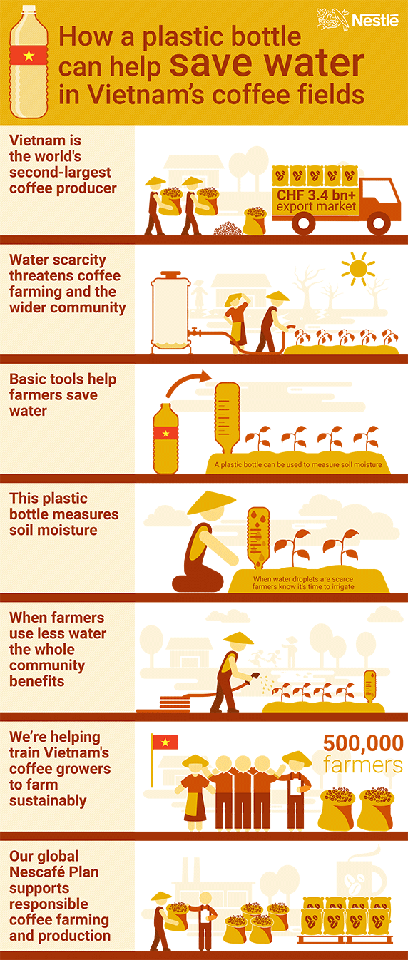 Click to view full screen in a new window: How a plastic bottle can help save water in Vietnam's coffee fields infographic