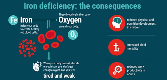 Iron deficiency infographic
