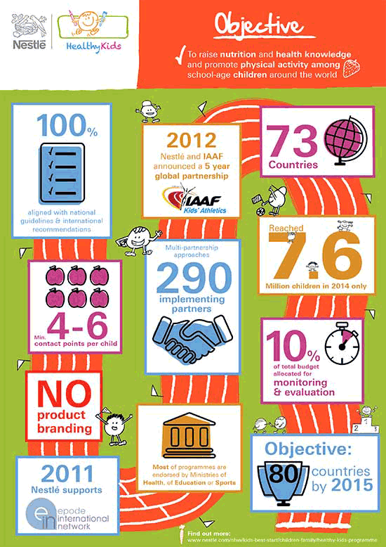 Nestlé Healthy Kids Global Programme Infographic